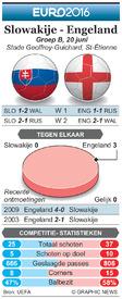 EK VOETBAL: preview – Slowakije - Engeland infographic