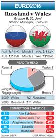 FUßBALL: Euro 2016 Matchday 3 Vorschau – Russland v Wales infographic