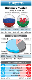SOCCER: Euro 2016 Matchday 3 preview – Russia v Wales infographic
