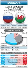 SOCCER: Euro 2016 Previo fecha 3 – Rusia vs Gales infographic