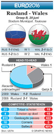 EK VOETBAL: preview – Rusland - Wales infographic