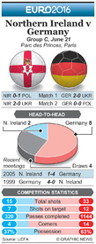 SOCCER: Euro 2016 Matchday 3 preview – Northern Ireland v Germany infographic