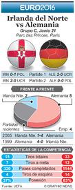 SOCCER: Euro 2016 Previo fecha 3 – Irlanda del Norte vs Alemania infographic