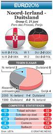 EK VOETBAL: preview – Noord-Ierland - Duitsland infographic