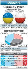 FUßBALL: Euro 2016 Matchday 3 Vorschau – Ukraine v Polen infographic