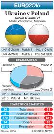 SOCCER: Euro 2016 Matchday 3 preview – Ukraine v Poland infographic