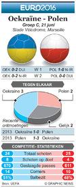 EK VOETBAL: preview – Oekraïne - polen infographic