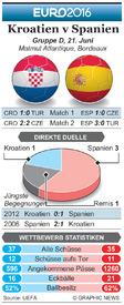 FUßBALL: Euro 2016 Matchday 3 Vorschau – Kroatien v Spanien infographic