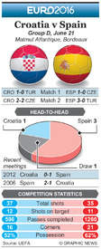 SOCCER: Euro 2016 Matchday 3 preview – Croatia v Spain infographic