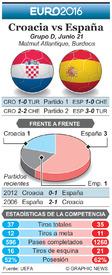 SOCCER: Euro 2016 Previo fecha 3 – Croacia vs España infographic