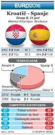 EK VOETBAL: preview – Kroatië - Spanje infographic