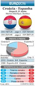 FUTEBOL: Antevisão da Jornada 3 do Euro 2016 – Croácia - Espanha infographic