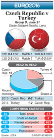 SOCCER: Euro 2016 Matchday 3 preview - Czech Republic v Turkey infographic
