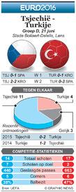 EK VOETBAL: preview – Tsjechië - Turkije infographic