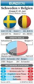 FUßBALL: Euro 2016 Matchday 3 Vorschau – Schweden v Belgien infographic