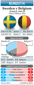 SOCCER: Euro 2016 Matchday 3 preview – Sweden v Belgium infographic