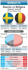 SOCCER: Euro 2016 Previo fecha 3 – Suecia vs Bélgica infographic