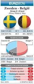 EK VOETBAL: preview – Zweden - België infographic