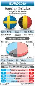 FUTEBOL: Antevisão da Jornada 3 do Euro 2016 – Suécia - Bélgica infographic
