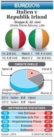 FUßBALL: Euro 2016 Matchday 3 Vorschau – Italien v Republik Irland infographic
