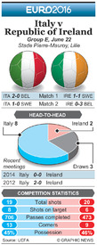 SOCCER: Euro 2016 Matchday 3 preview – Italy v Republic of Ireland infographic