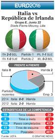 SOCCER: Euro 2016 Previo fecha 3 – Italia vs República de Irlanda infographic