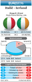 EK VOETBAL: preview Italië - ierland infographic
