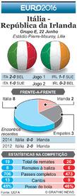 FUTEBOL: Antevisão da Jornada 3 do Euro 2016 – Itália - República da Irlanda infographic