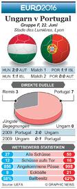 FUßBALL: Euro 2016 Matchday 3 Vorschau – Ungarn v Portugal infographic
