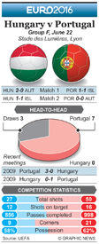 SOCCER: Euro 2016 Matchday 3 preview – Hungary v Portugal infographic