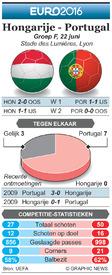 EK VOETBAL: preview – Hongarije - Portugal infographic