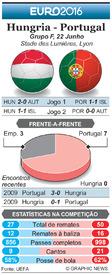FUTEBOL: Antevisão da Jornada 3 do Euro 2016  – Hungria - Portugal infographic
