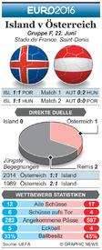 FUßBALL: Euro 2016 Matchday 3 Vorschau – Island v Österreich infographic
