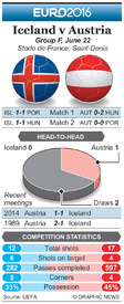SOCCER: Euro 2016 Matchday 3 preview – Iceland v Austria infographic