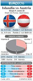 SOCCER: Euro 2016 Previo fecha 3  – Islandia vs Austria infographic