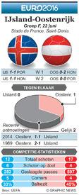 EK VOETBAL: preview – IJsland - Oostenrijk infographic