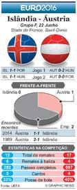 FUTEBOL: Antevisão da Jornada 3 do Euro 2016  – Islândia - Áustria infographic
