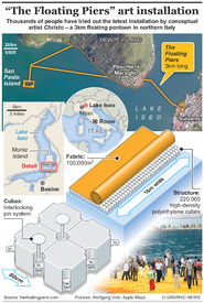 """CULTURE: Christo's """"The Floating Piers"""" infographic"""