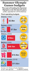 RIO 2016: Olympic budgets compared infographic