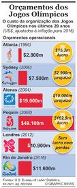 RIO 2016: Comparação de orçamentos Olímpicos infographic