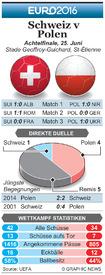 FUßBALL: Euro 2016 Achtelfinale Vorschau – Schweiz gegen Polen infographic