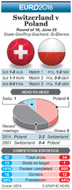 SOCCER: Euro 2016 Last 16 preview – Switzerland v Poland infographic
