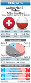 EK Voetbal: Achtste finale preview – Switserland - Polen infographic