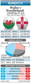 FUßBALL: Euro 2016 Vorschau Achtelfinale – Wales v Nordirland infographic