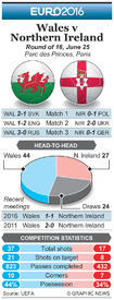 SOCCER: Euro 2016 Last 16 preview – Wales v Northern Ireland infographic