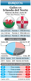SOCCER: Euro 2016 Previo de Octavos de final – Gales vs Irlanda del Norte infographic