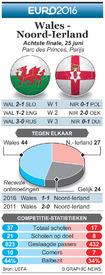 EK VOETBAL: Achtste finale preview – Wales - Noord-Ierland infographic