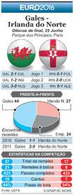 FUTEBOL: Antevisão dos Oitavos de lFUTEBOL: Antevisão dos Oitavos de final Euro 2016 – Gales - Irlanda do Norte infographic