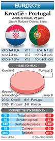 EK VOETBAL: Achtste finale preview – Kroatië - Portugal infographic