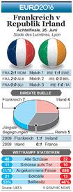 FUßBALL: Euro 2016 Achtelfinale Vorschau –Frankreich v Republlik Irland infographic
